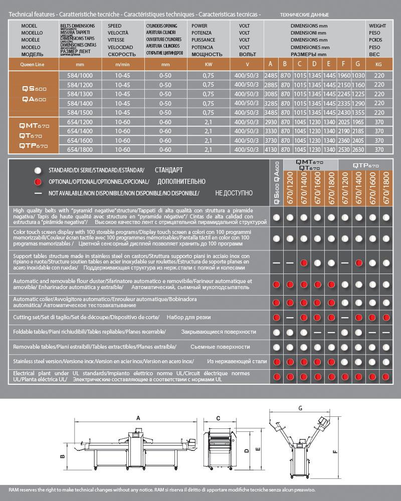 Автоматическая тестораскаточная машина QA600 - технические данные