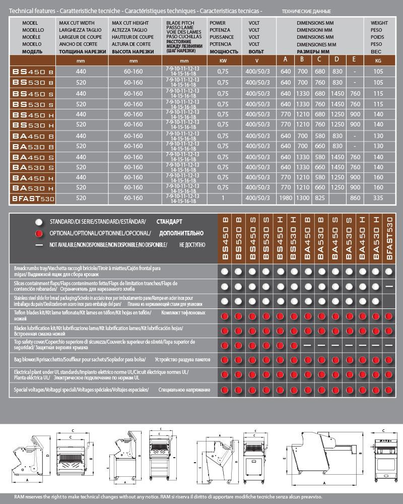Автоматическая хлеборезка BA450/530H - технические данные
